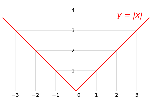Corners on Absolute Value Function
