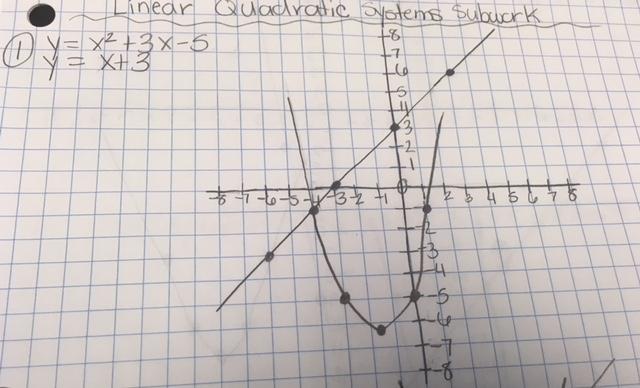Linear Quadratic Equation example