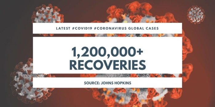 Coronavirus: Global Recovery